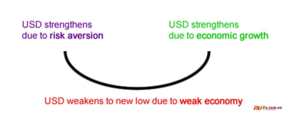Minh họa lý thuyết đồng đô la cười