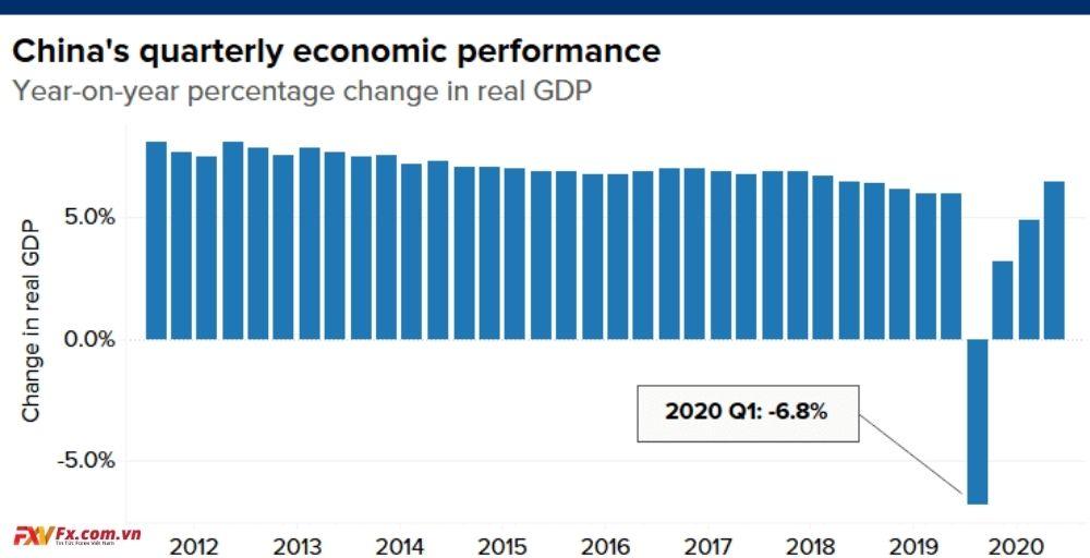 Nền kinh tế Trung Quốc tăng trưởng trong bối cảnh dịch bệnh