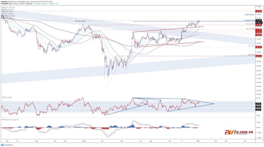 NZD/JPY - Xu hướng tăng đang dần yếu đi