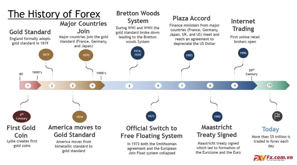 Nguồn cội của nhà môi giới Forex