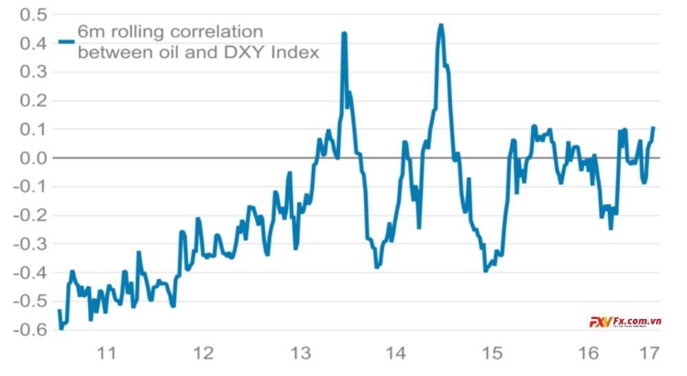 Những cải thiện trong quan hệ của dầu và đô la Mỹ