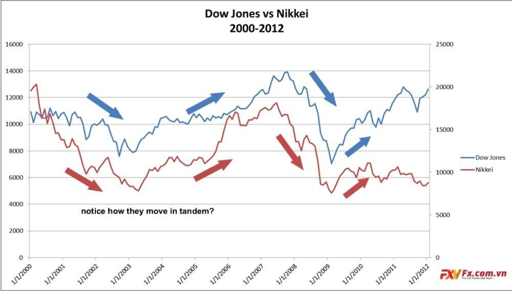 Những chỉ số trong thị trường cổ phiếu quốc tế