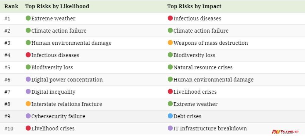 Những rủi ro toàn cầu được quan tâm hàng đầu