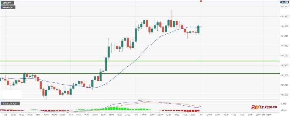 Phân tích kỹ thuật USD/JPY