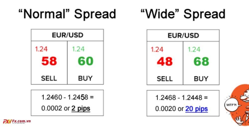 Phí spread biến đổi là gì?
