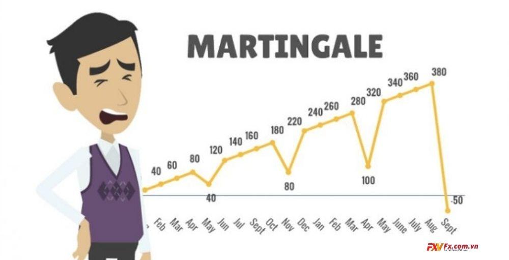 Phương pháp Martingale là gì trong ngoại hối