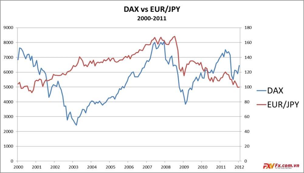 Phương pháp dùng EUR/JPY làm chỉ báo cho DAX