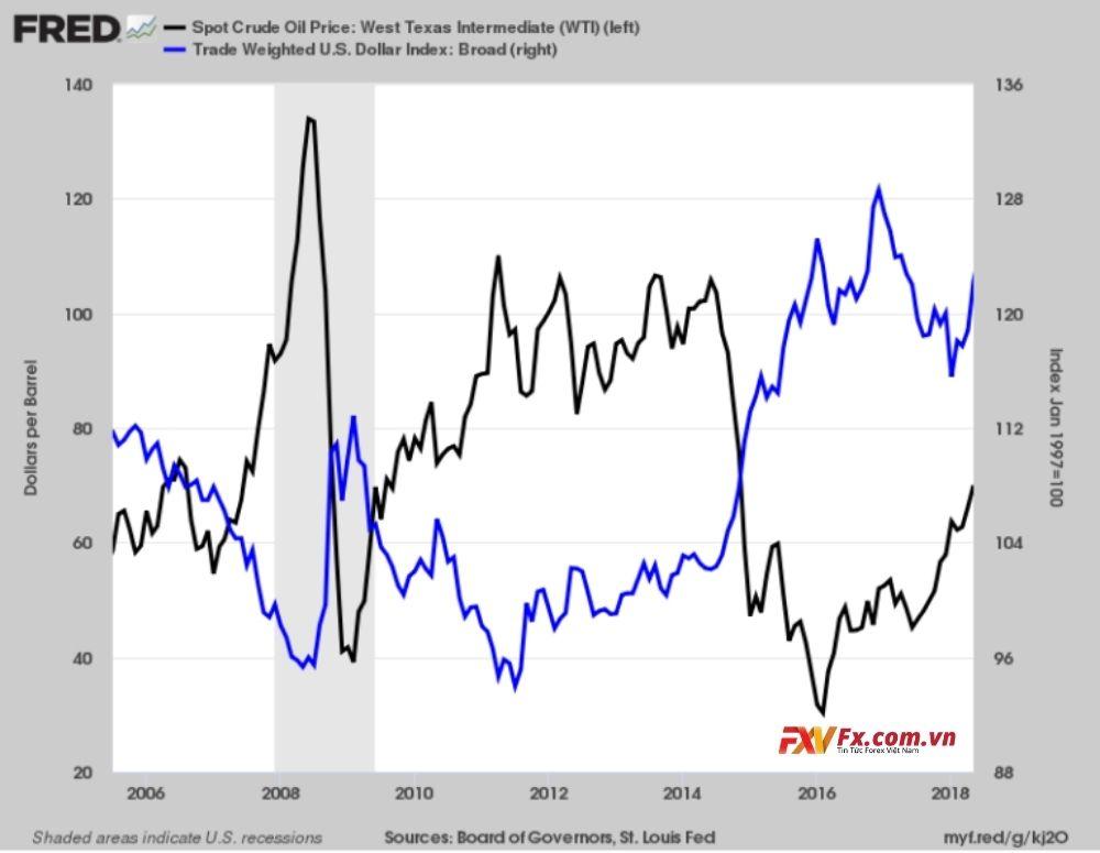 Quan hệ của USD và dầu thay đổi qua từng giai đoạn
