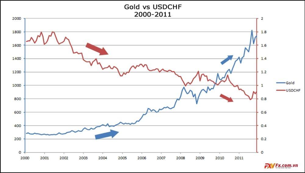 Quan hệ giữa Vàng và USD/CHF