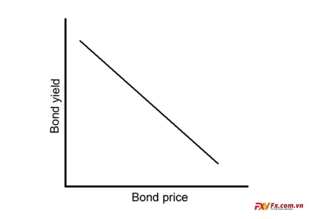 Quan hệ nghịch của giá trái phiếu và lợi suất trái phiếu