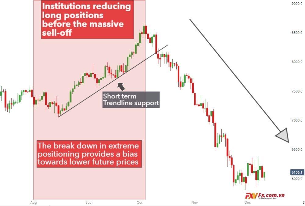Sử dụng tâm lý thị trường trong giao dịch