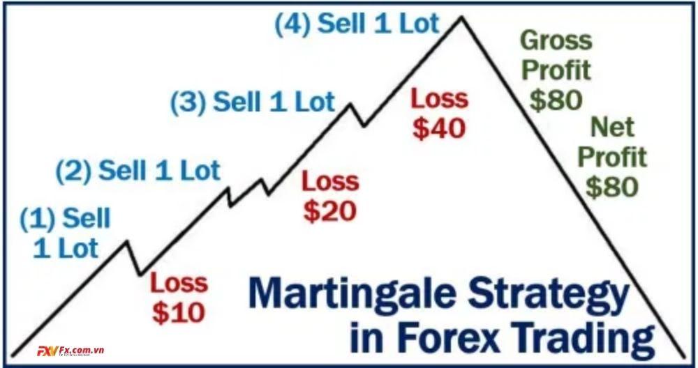 Tìm hiểu kiến thức Martingale xác suất