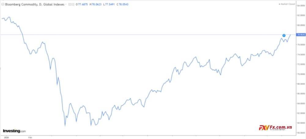 Tại sao AUD/USD tăng vọt