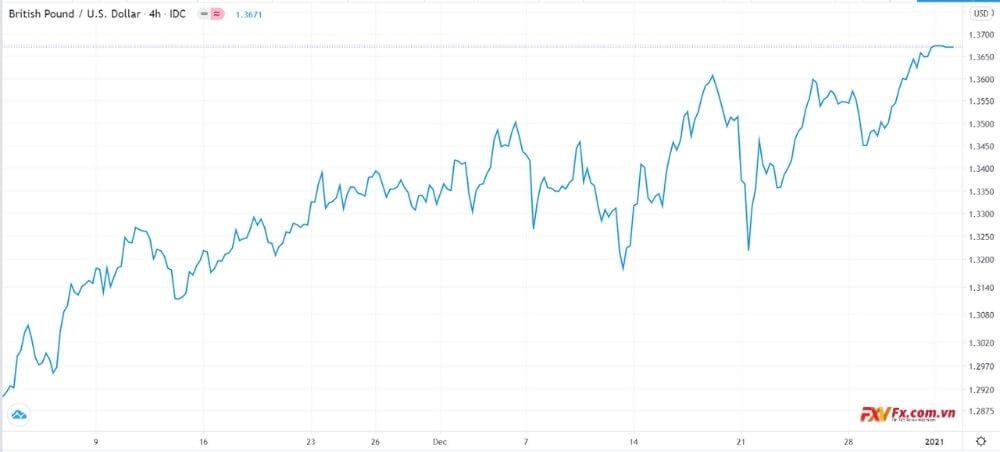 Tỷ giá GBP/USD đã kết thúc năm ở mức cao nhất