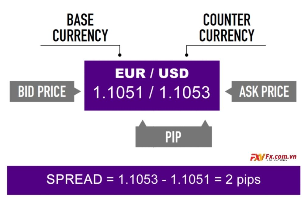 Thế nào là chi phí spread trong ngoại hối?