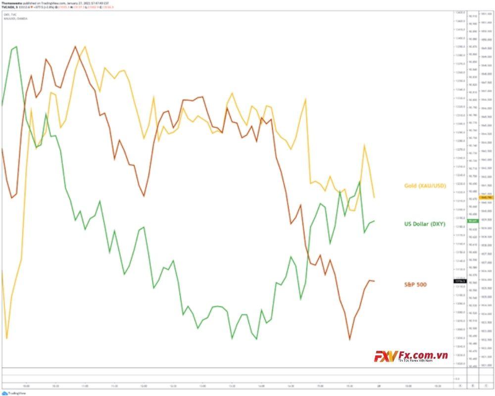 Thị trường chứng khoán giảm mạnh vào hôm qua