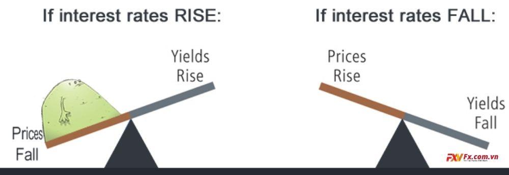 Trái phiếu và tiện tệ liệu có liên quan đến nhau không?