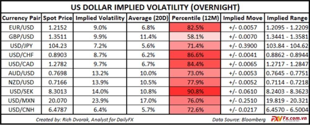 Triển vọng giá USD: Sự trỗi dậy của Đô la Mỹ