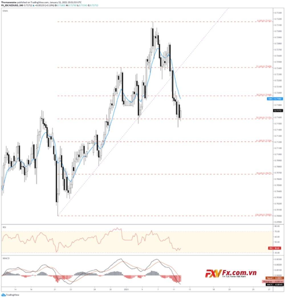 Triển vọng kỹ thuật NZD/USD