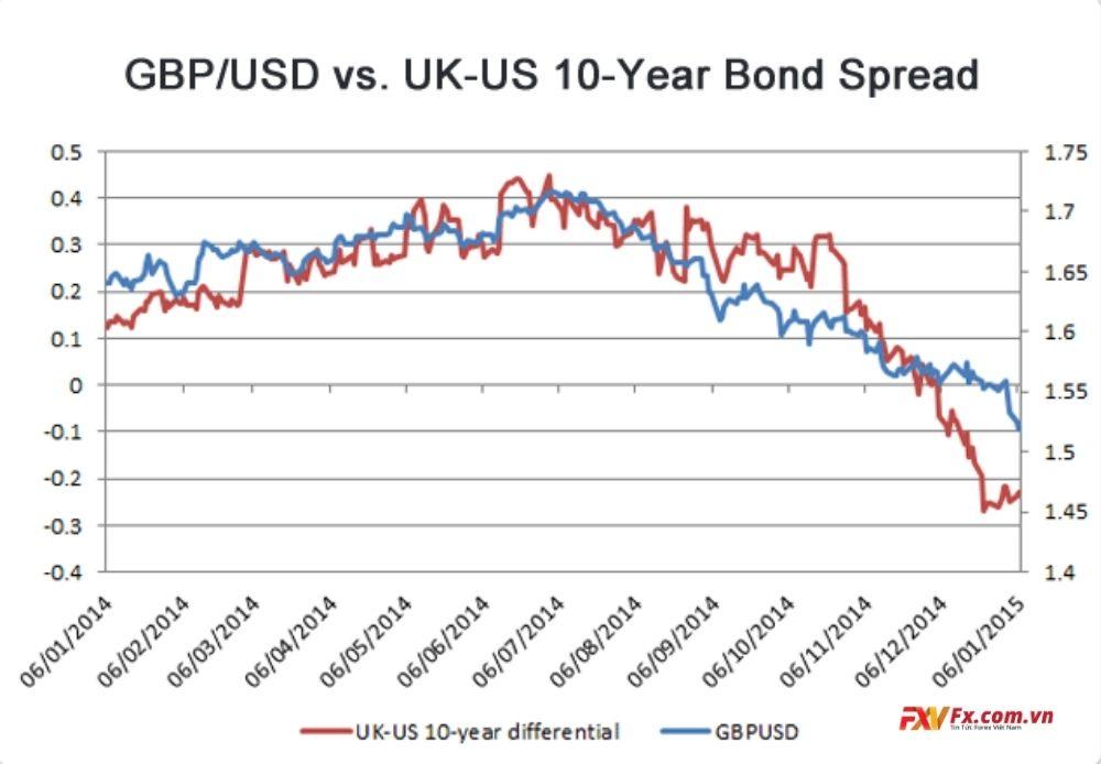 Trái phiếu Anh và trái phiếu Mỹ