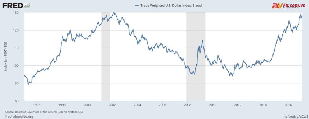 USD Index theo trọng số thương mại