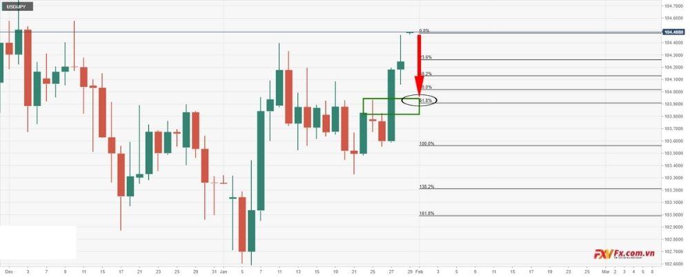 USD/JPY mở rộng đà tăng trong phiên hôm nay