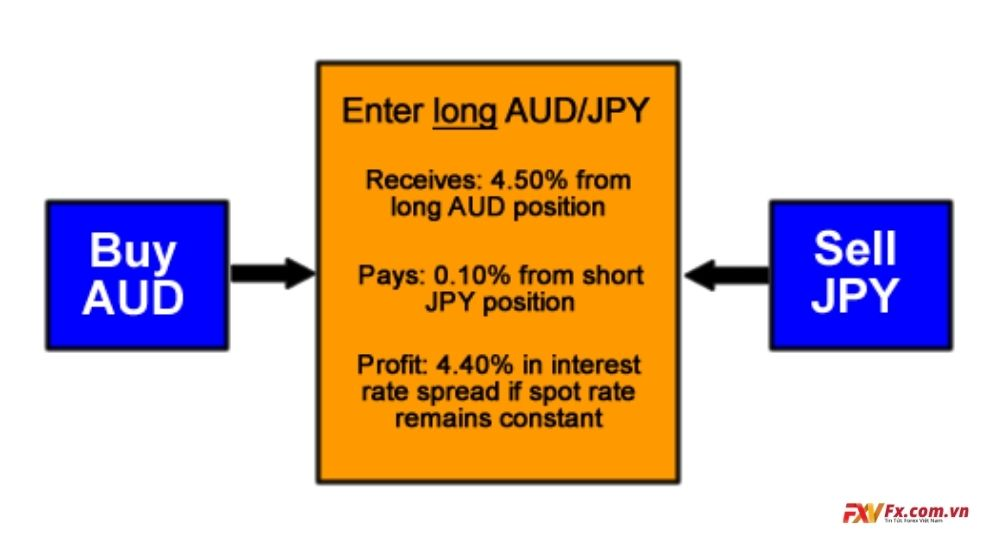 Xét về giao dịch chênh lệch lãi suất tiền tệ trên thực tế