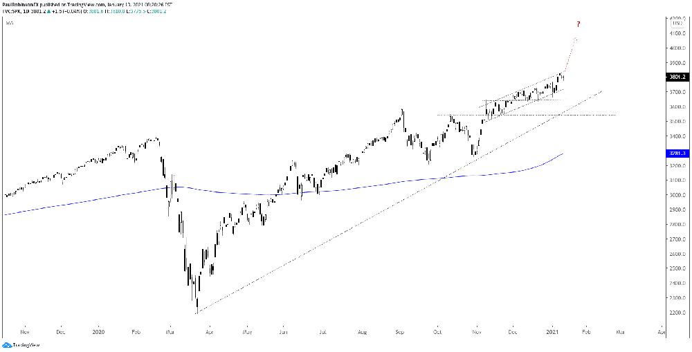 Biểu đồ hàng ngày của S&P 500: Xu hướng ổn định