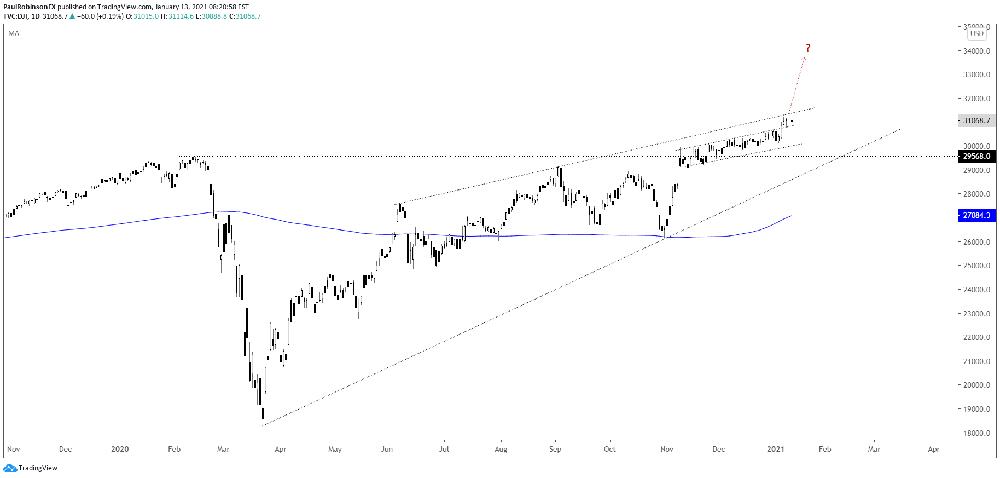 Biểu đồ Dow Jones hàng ngày: bull-flag, đường kháng cự hình chữ T
