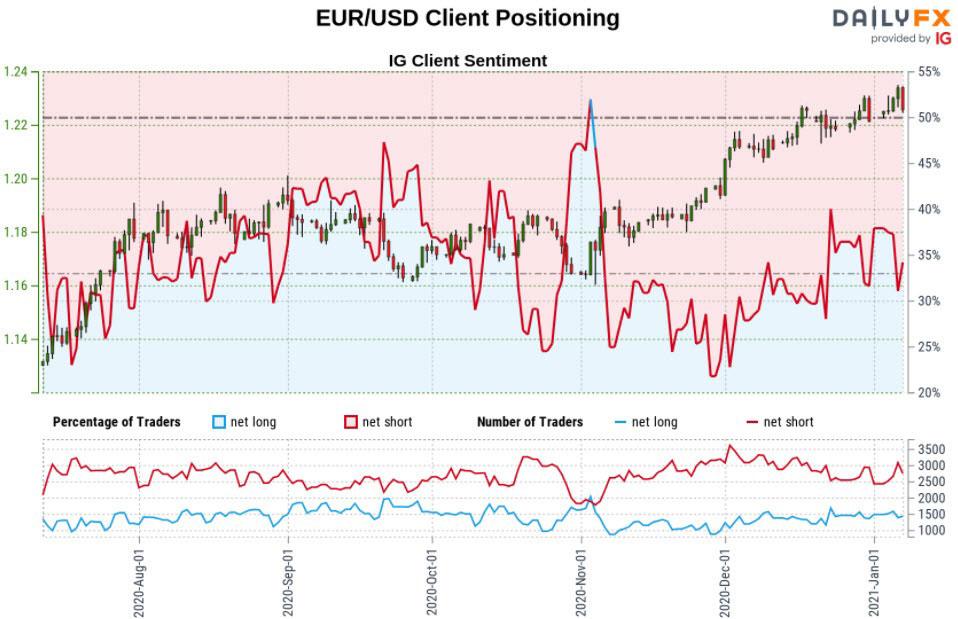 Biểu đồ IG của EUR/ USD ngày 7/1