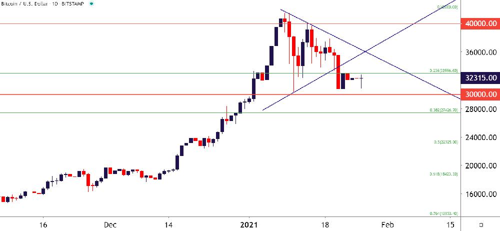 Biểu đồ giá hàng ngày Bitcoin: BTC / USD