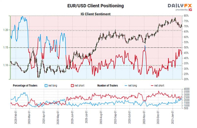 Chỉ số tâm lý khách hàng của IG: Dự báo tỷ giá EUR / USD