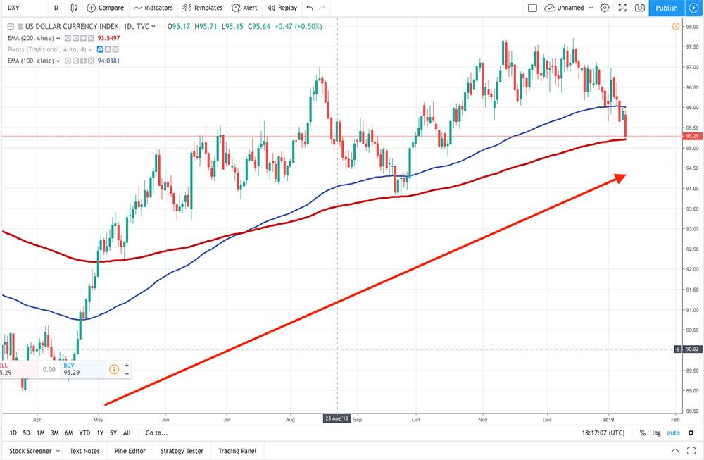 Kể từ tháng 5 năm 2018,USD Index tăng