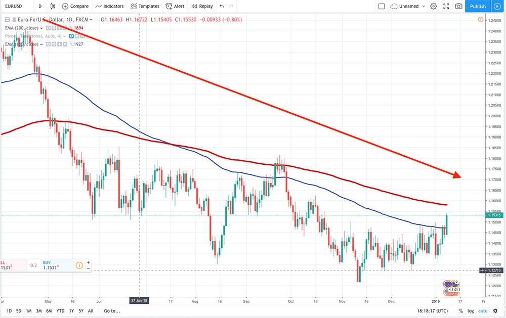 Kể từ tháng 5 năm 2018 EUR/ USD giảm