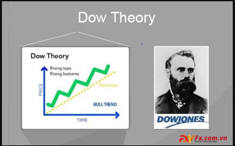 Tìm hiểu về lý thuyết Dow