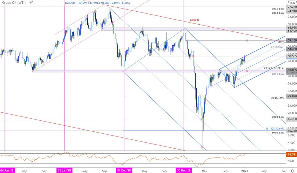 Biểu đồ giá dầu thô WTI hàng tuần