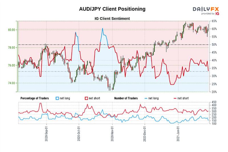 Biểu đồ IG tâm lý nhà giao dịch đô la Úc (AUD / USD)