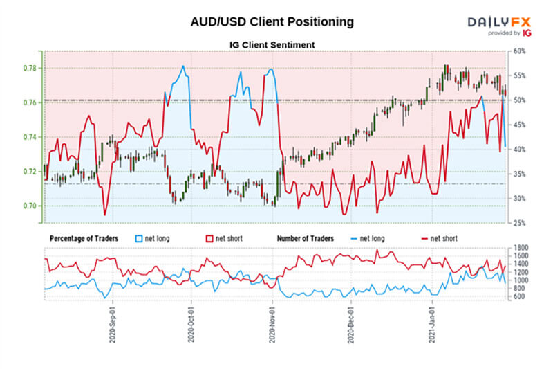 Biểu đồ IG tâm lý nhà giao dịch đô la Úc (AUD / JPY)