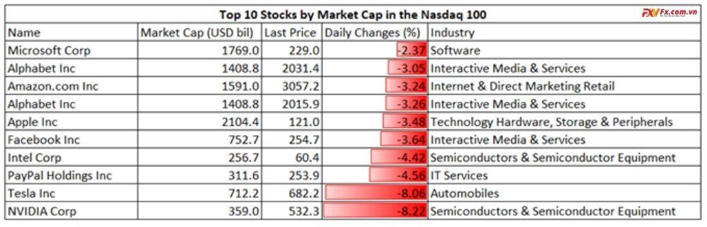 10 cổ phiếu trong chỉ số Nasdaq 100