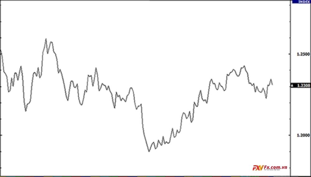 Biểu đồ đường - Một trong 3 biểu đồ Forex hiệu quả nhất