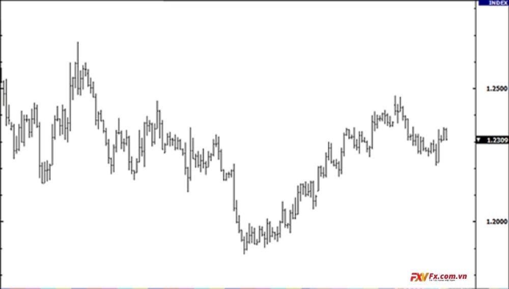Biểu đồ thanh được áp dụng trên cặp tiền EUR/USD