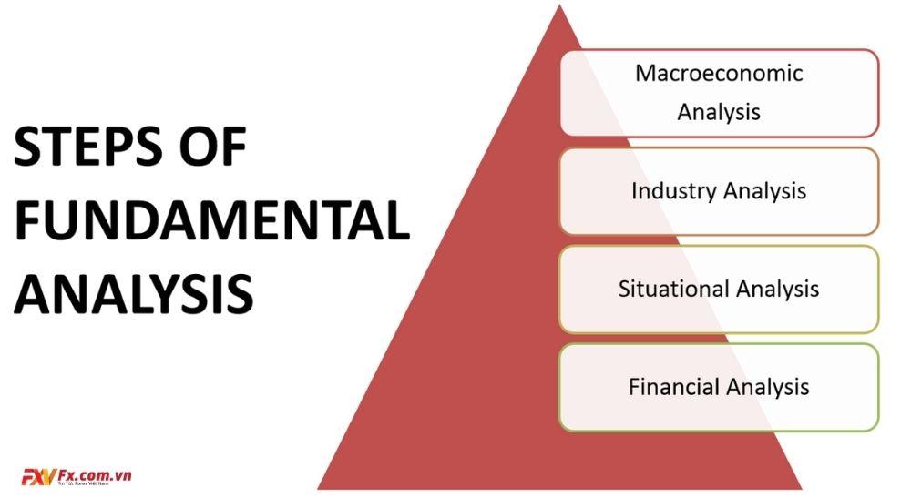 Cách phân tích cơ bản trên thị trường ngoại hối