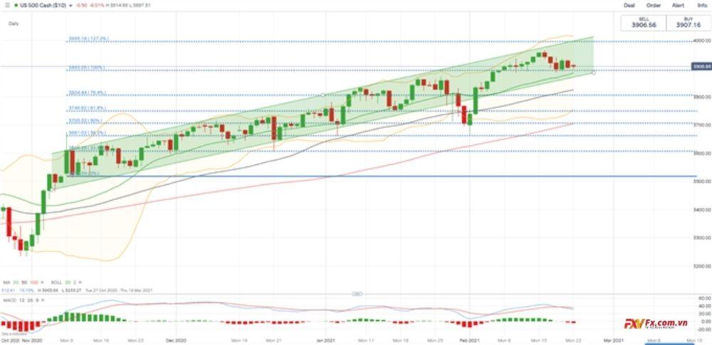 Chỉ số S&P 500 - Biểu đồ hàng ngày