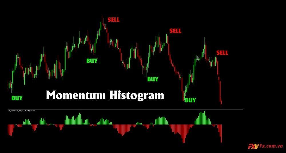 Chiến lược giao dịch với Momentum