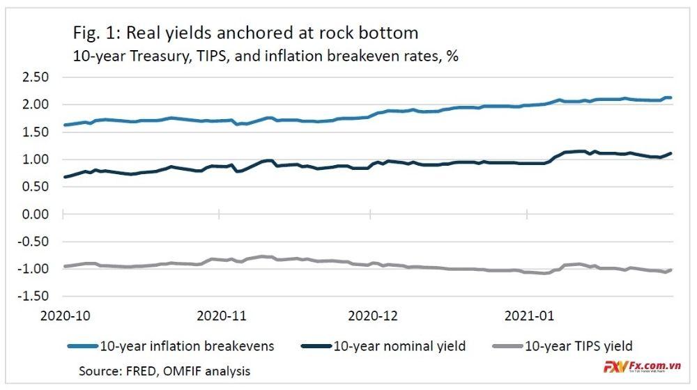 Fed phải kiên quyết đối mặt với lạm phát bất kể điều gì xảy ra