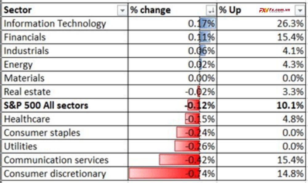 Hiệu suất ngành S&P 500 19-02-2021