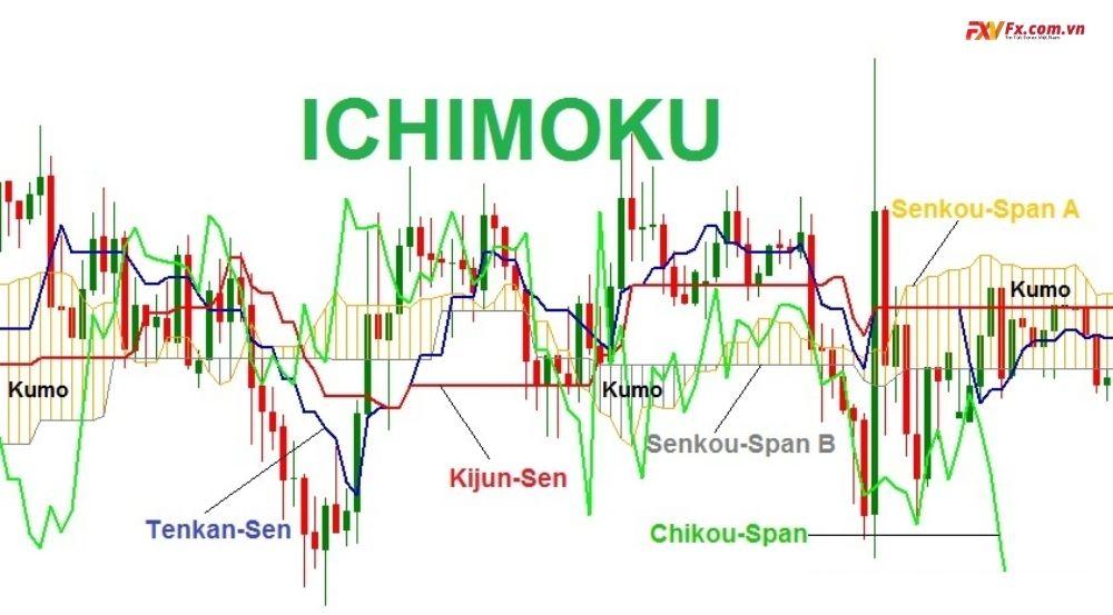 Ichimoku là gì? Hiệu quả của Ichimoku