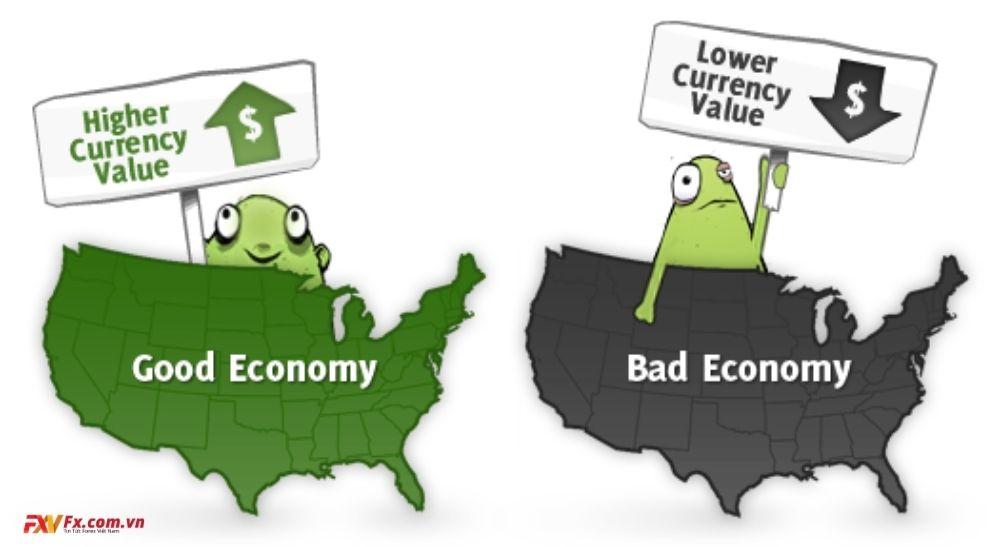 Phân tích cơ bản có liên quan đến nền kinh tế của một quốc gia