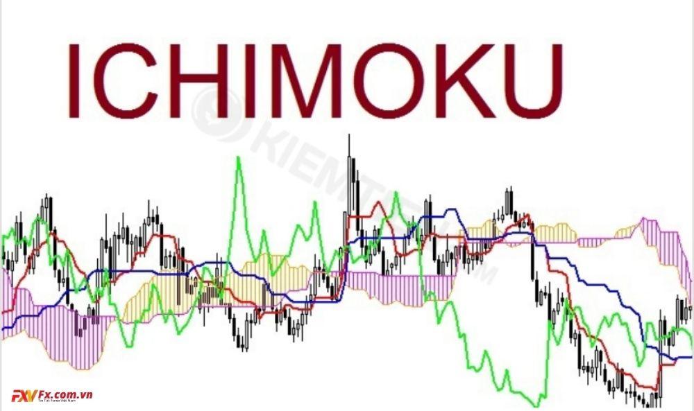 Tóm tắt biểu đồ Ichimoku
