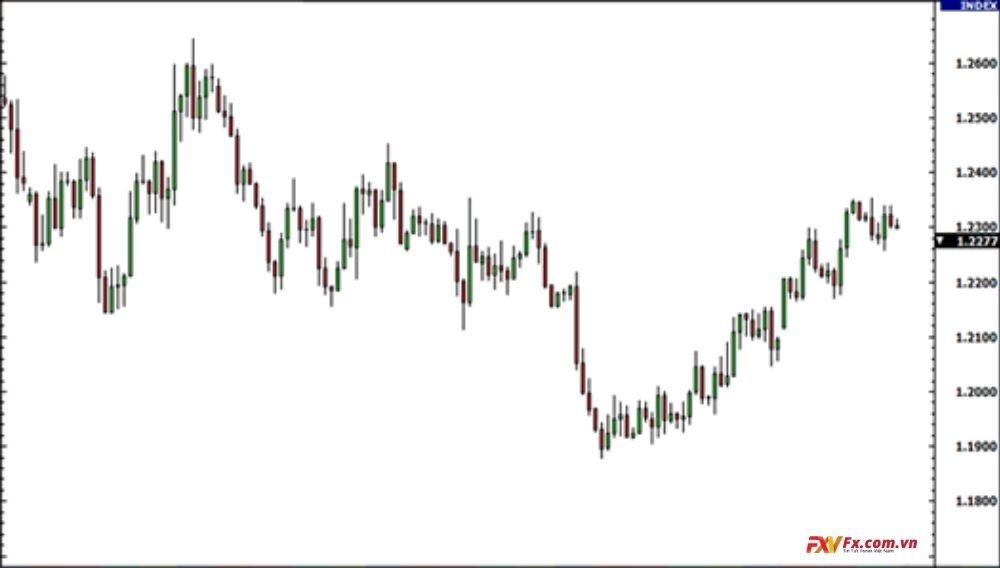 Biểu đồ nến cho cặp tiền EUR/USD